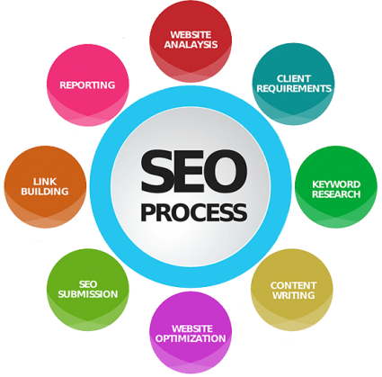 Ideal-Web-Designer-search-engine-optimization-company-process-pakistan